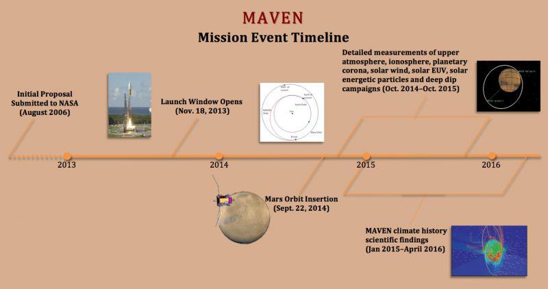 MAVEN-timeline