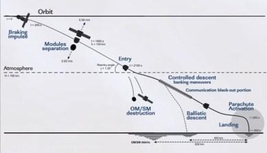 phases de descentes (source NASA)