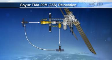 schéma explicatif du repositionnement du vaisseau Soyouz TMA-09M sur l'ISS ce 1er Novembre