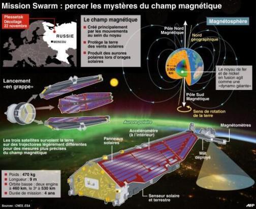 Infographie sur SWARM par l'AFP
