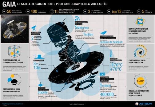 Infographie Gaia par Astrium
