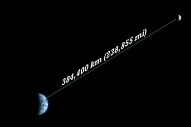 moon distance