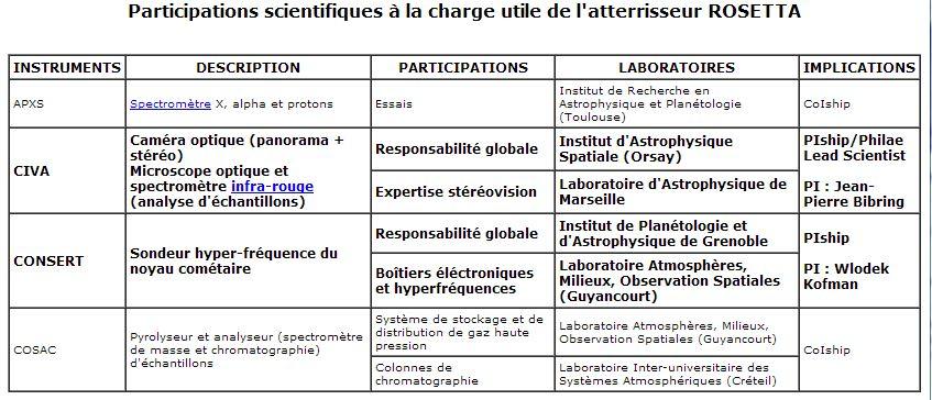 la contribution des laboratoires français à Philae (source smsc.cnes.fr)
