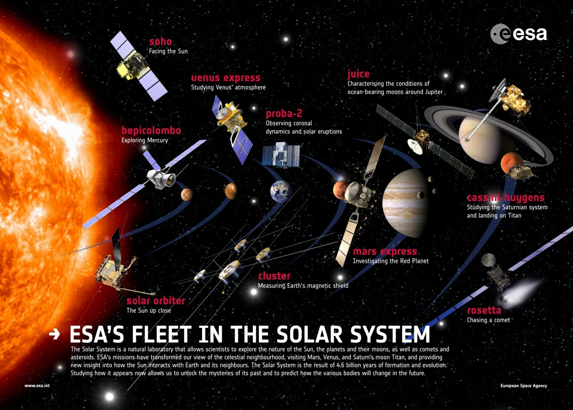 La flotte des missions de l'ESA à la date de juillet 2013 (source ESA). Il faut rajouter Gaia.