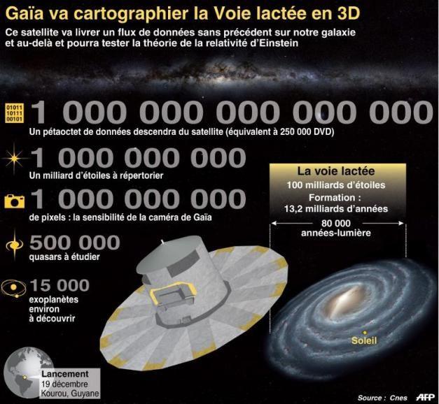gaia infographie CNES AFP