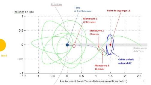 L'orbite de Gaia visée en bleue, et pire cas d'une orbite sans manœuvre en vert (source Astrium)