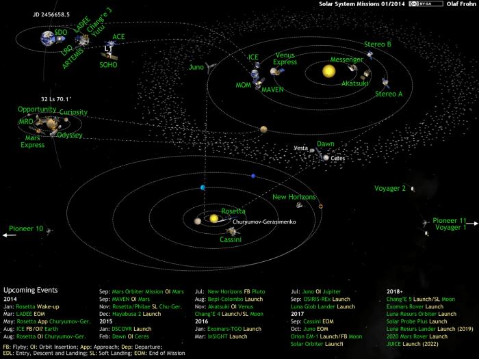 Les missions d'exploration de notre système soaire (source Olaf Frohn, http://www.planetary.org/)
