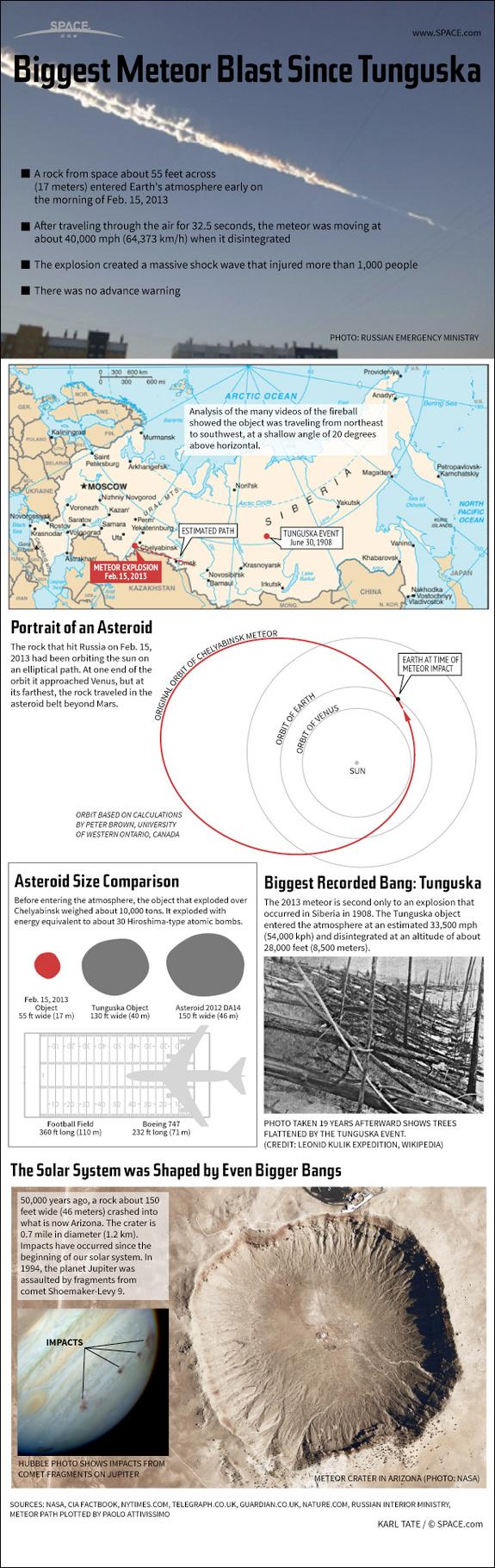 Infographie de la météorite de Chelyabinsk (source Space.com)