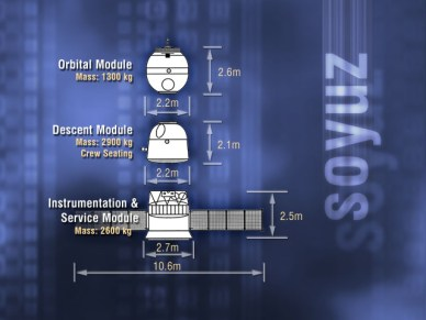 Schéma du vaisseau Soyouz (source Wikipedia)