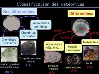 Crédits : Stephane Erard et Aurélie Le Bras (obspm.fr) sur Futura-sciences