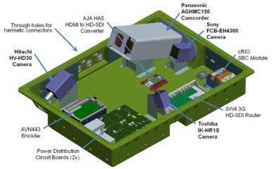 Schéma interne du HDEV (source NASA)