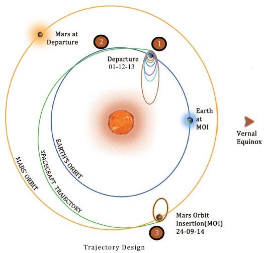 La trajectoire de Mars Orbiter (source ISRO)