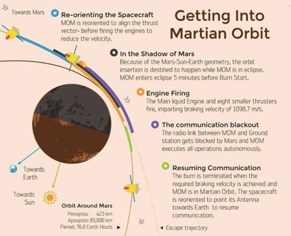 La phase d'insertion sur orbite autour de Mars (source ISRO)