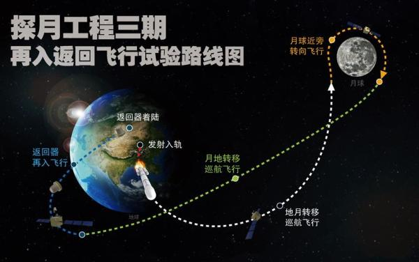 Trajectoire de la mission Chang'E-5-T1