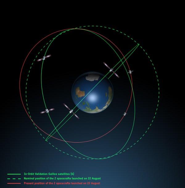 Orbites actuelles des 2 satellites Galileo et celles attendues (source ESA)