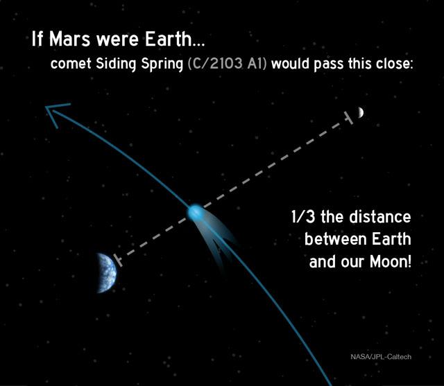 Représentation de la distance Terre/comète si la comète passait près de la Terre (©NASA)