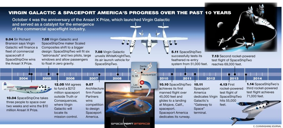 Timeline-Spaceport