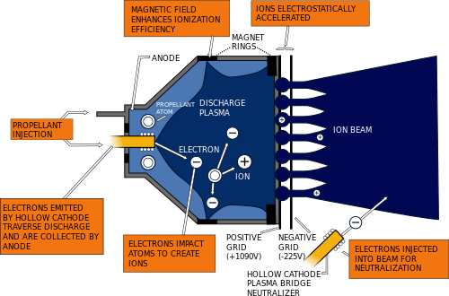 Schéma de principe d'un moteur ionique. Crédits : NASA Glenn Research Center