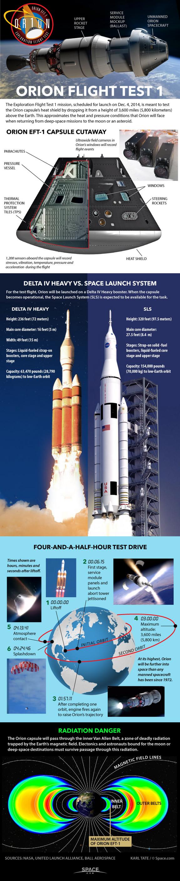 Infographie Space.com sur l'EFT-1 d'Orion