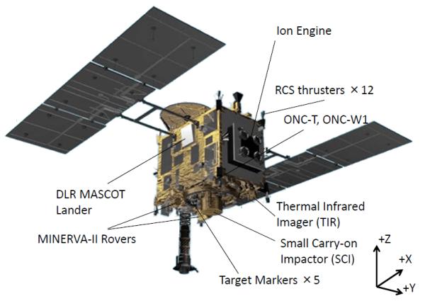 Emplacement des principaux sous-systèmes d'Hayabusa-2.