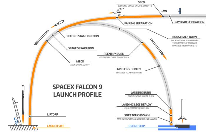Profile du vol de la Falcon 9R avec retour sur barge (source justatinker.com/Future)