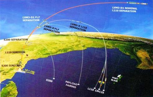 Séquence de vol du GSLV Mk-III (source ISRO)