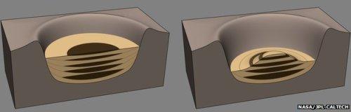 Ce diagramme montre comment le cratère a peut-être été rempli de dépôts lacustres (en marron) à travers le temps (image de gauche) avant que le vent ne sculpte la montagne centrale, comme nous la voyons aujourd'hui (image de droite)