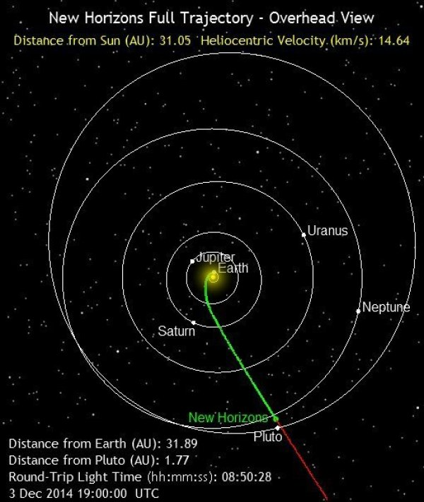 Trajectoire de New Horizons (source http://pluto.jhuapl.edu/mission/whereis_nh.php)