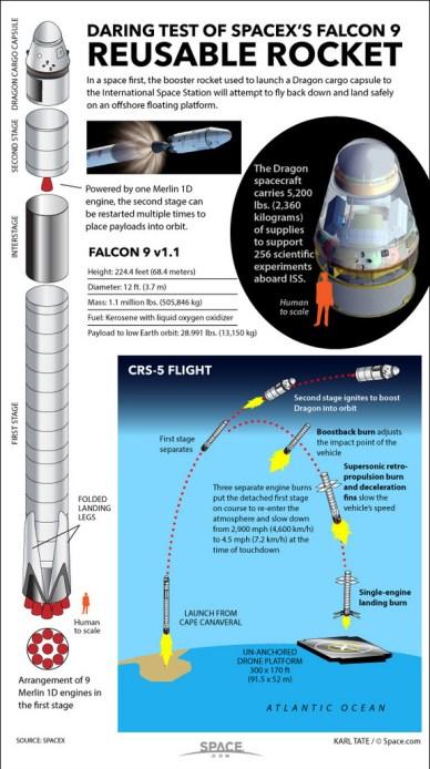 Infographie sur la tentative de retour sur une barge du lancement CRS5 (source Space.com)
