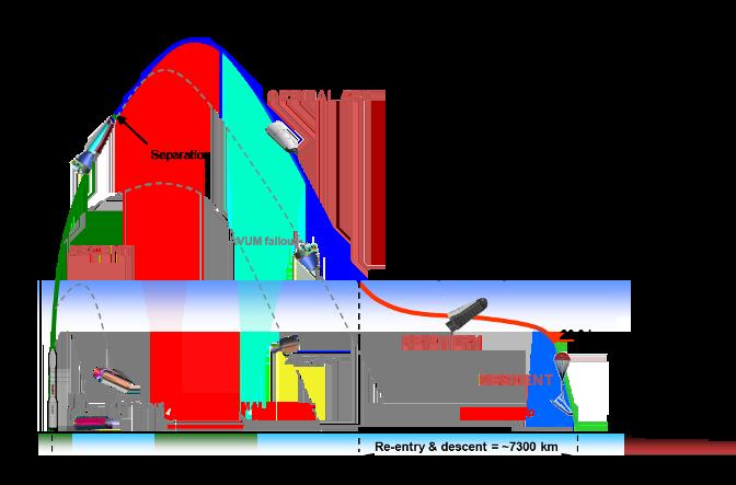 Profile de vol de l'IXV (source ESA)