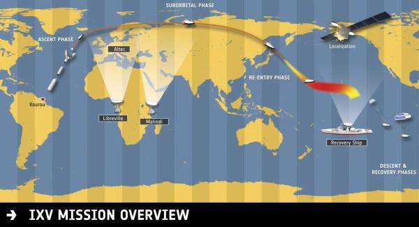 Profil de la mission IXV avec détails de la trajectoire et emplacement des stations sol fixes et mobile. Crédits : ALTEC