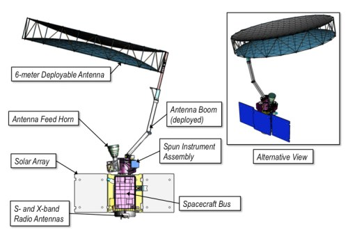 Schéma de principe de SMAP (©NASA)