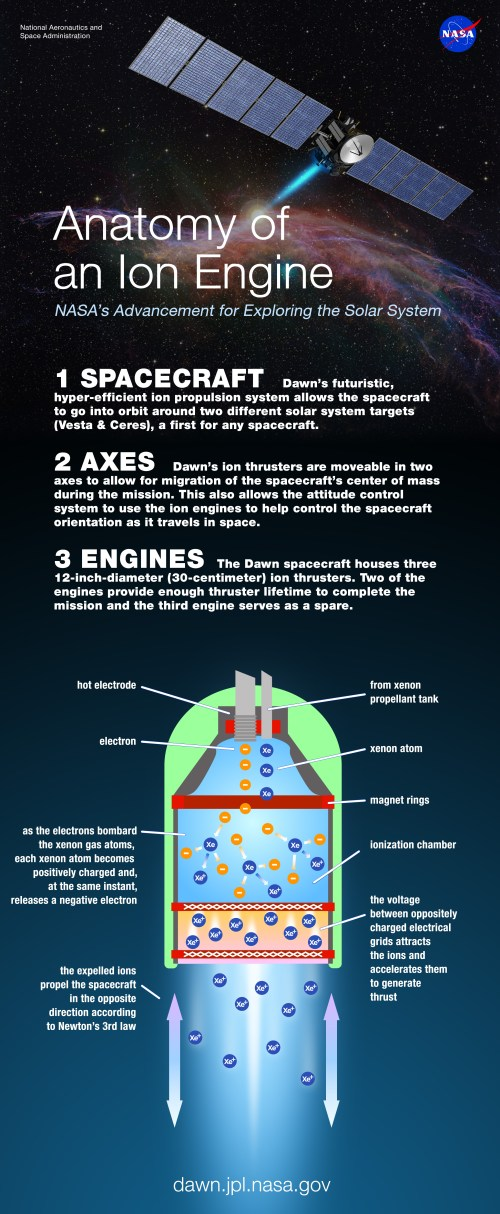 Infographie de la propulsion ionique de Dawn (Image credit: NASA/JPL)