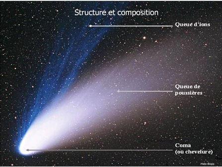 Structure d'une comète (source http://www.astro-rennes.com/)