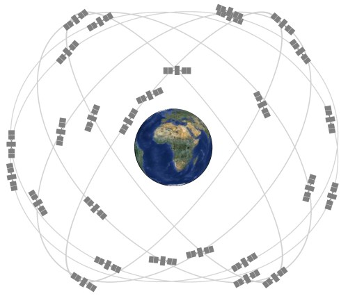 La constellation GPS (source gps.gov)