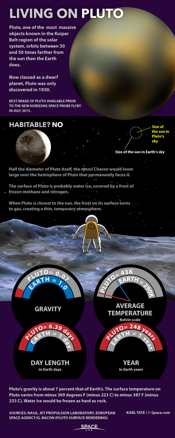 Living on Pluto: Dwarf Planet Facts Explained  © space.com)