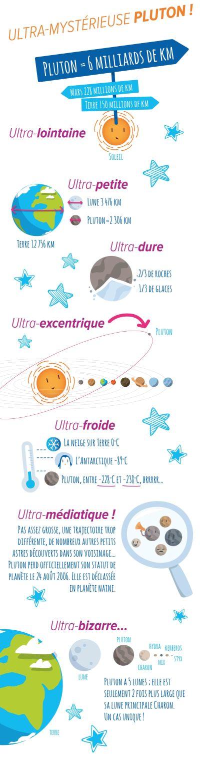 """"""" Pluton la mystérieuse """" vue par la Cité de l'espace, Toulouse"""