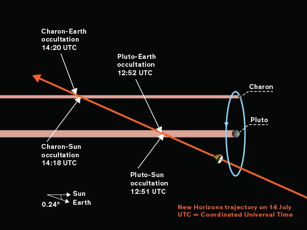 La trajectoire de New Horizons et les occultations de la sonde (llustration: Erik Vrielink)