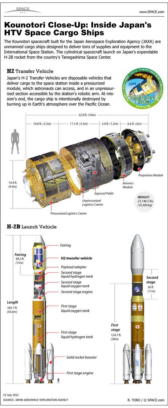 Infographoie du cargo HTV de la JAXA (Credit Space.com)