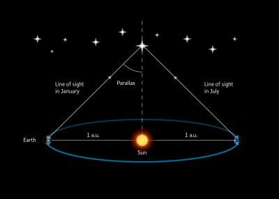 La méthode de la parallaxe pour mesurer la distance d'une étoile. (© ESA / Medialab)