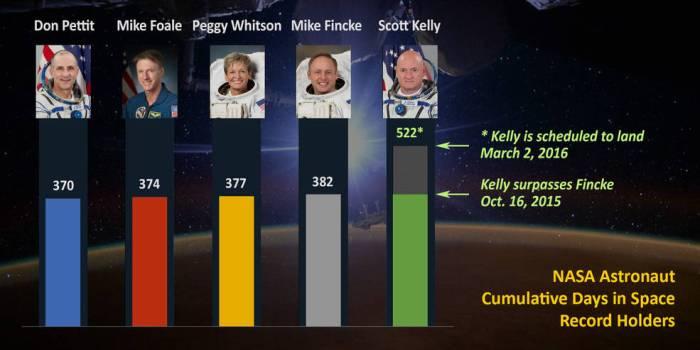 Nombre de jours cumulés par les astronautes américains dans l'espace (credits NASA)
