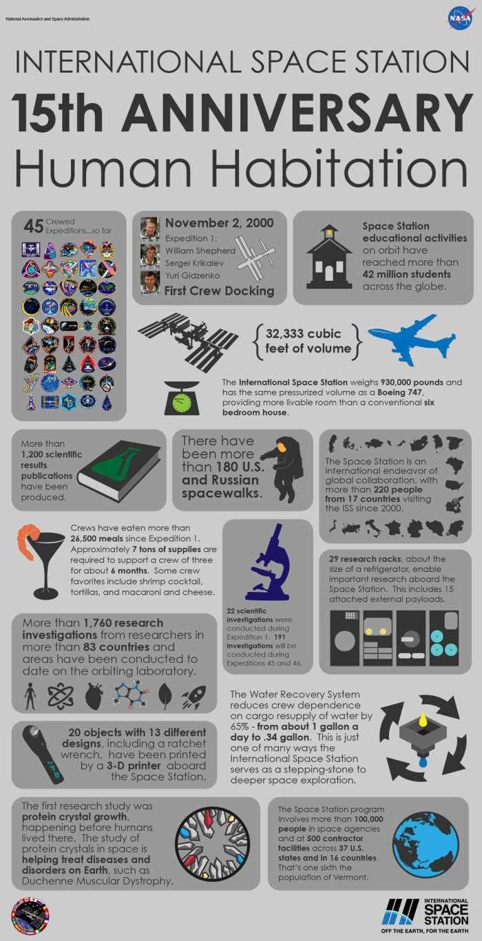 Infographie sur les 15 ans de présence continue humaine dans la Station Spatiale Internationale (Credits NASA)