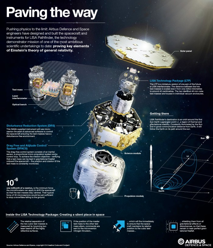 Infographie de Lisa Pathfinder (source Airbus DS)