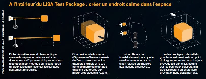 Infographie montrant le défi technologique du LISA Test Package (LTP) de Lisa Pathfinder (source Airbus DS)