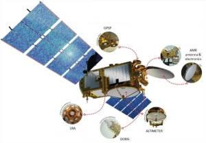 Les différents instruments de Jason 3 (source CNES)