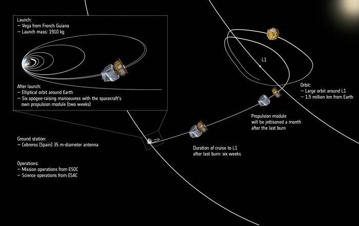 Schéma représentant le voyage de Lisa Pathfinder jusqu'au point de Lagrange L1 Terre-Soleil (credit ESA/ATG medialab)