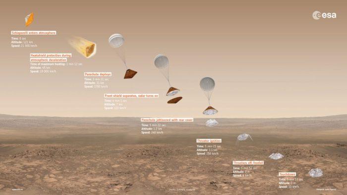 Les différentes phases de la mission EDM d'ExoMars 2016 : Entrée, Descente et Atterrissage (Credit ESA)