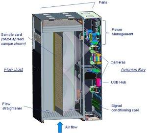 L'expérience Saffire à bord du cargo Cygnus pour tester la combustion d'un feu en microgravité (credit NASA)