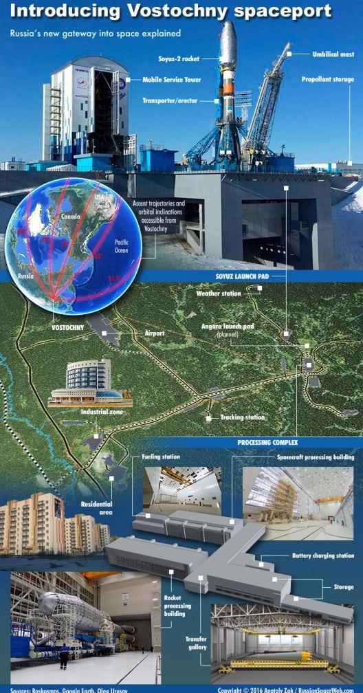 Infographie sur le Cosmodrome de Vostochny (source Russianspaceweb)