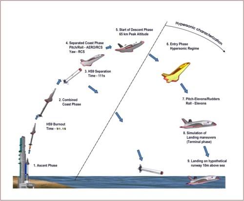 Profil de vol de la mini-navette RLV-TD de l' ISRO lancée le 23/05/2016 (credit ISRO)